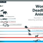 人を最も多く殺す動物は「蚊」。旅人は十分な対策をすべき
