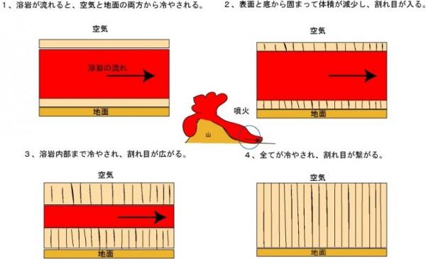 柱状節理 原理